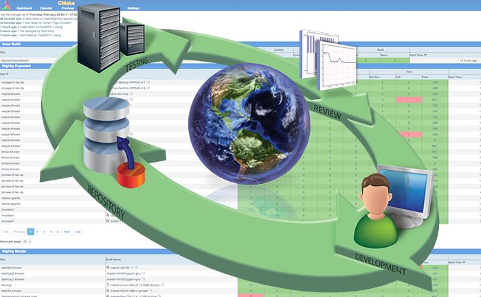 Software Process Focus 2